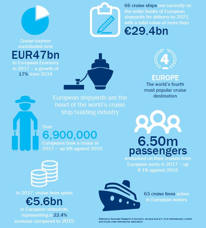European cruise industry at a glance